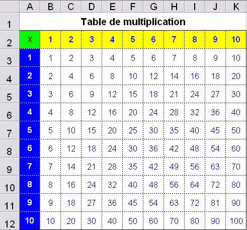 Le tableur excercices d 39 application - Table de multiplication en ligne ...