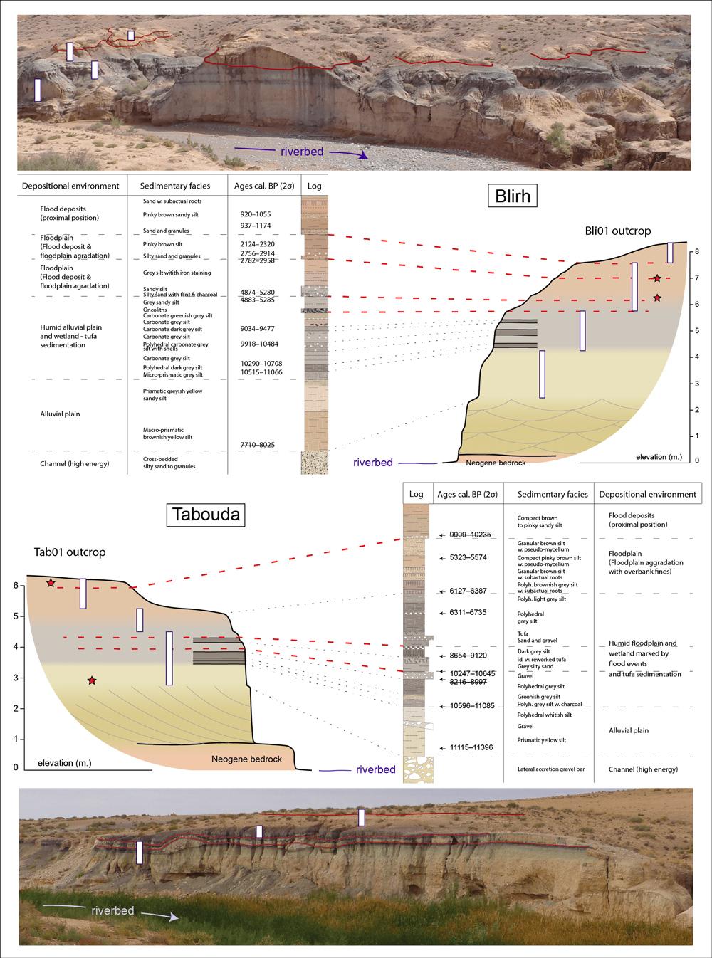 Les dépôts de l'Holocène ancien et moyen de Tabouda et Blirh (© B. Depreux, D. Lefèvre, J.F. Berger.)