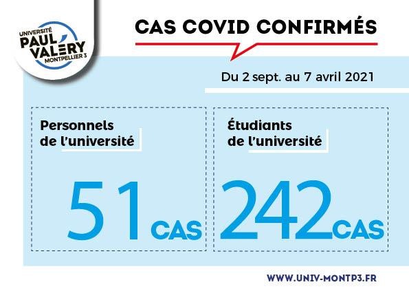 Nombre de cas Covid à l'Université